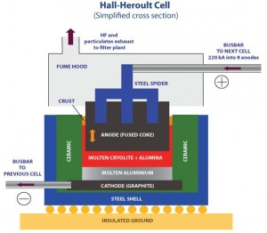 Hall Heroult Cell